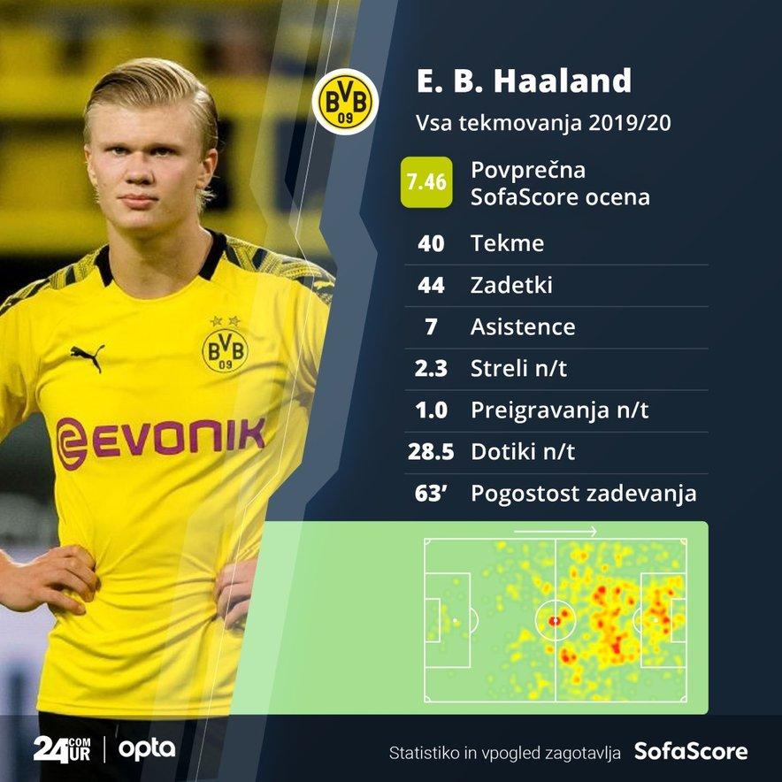 Klubska statistika Haalanda v sezoni 2019/2020