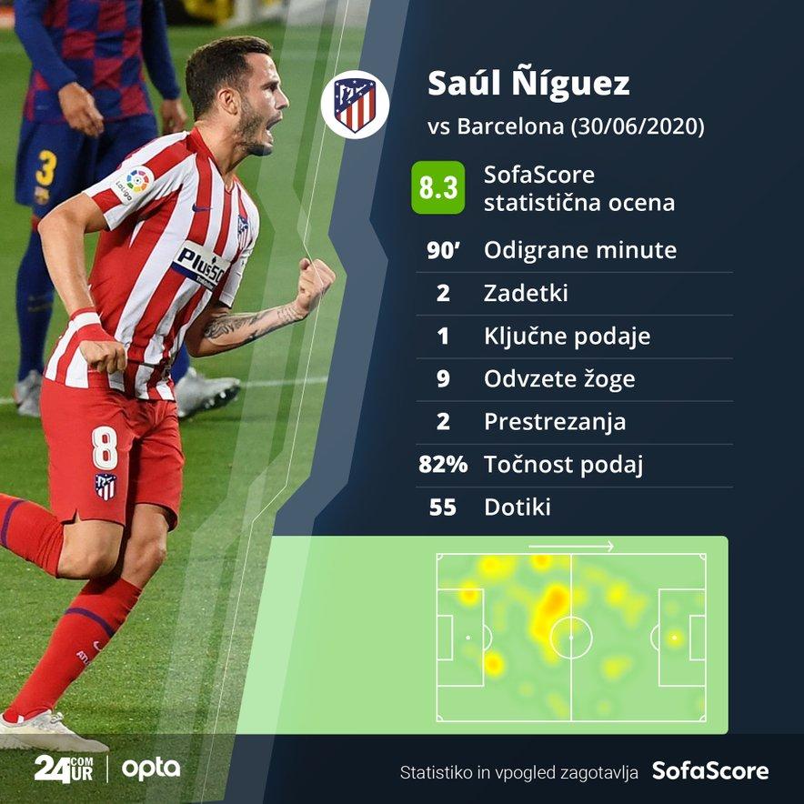 Saul Niguez, najkoristnejši igralec tekme Barcelona - Atletico Madrid.