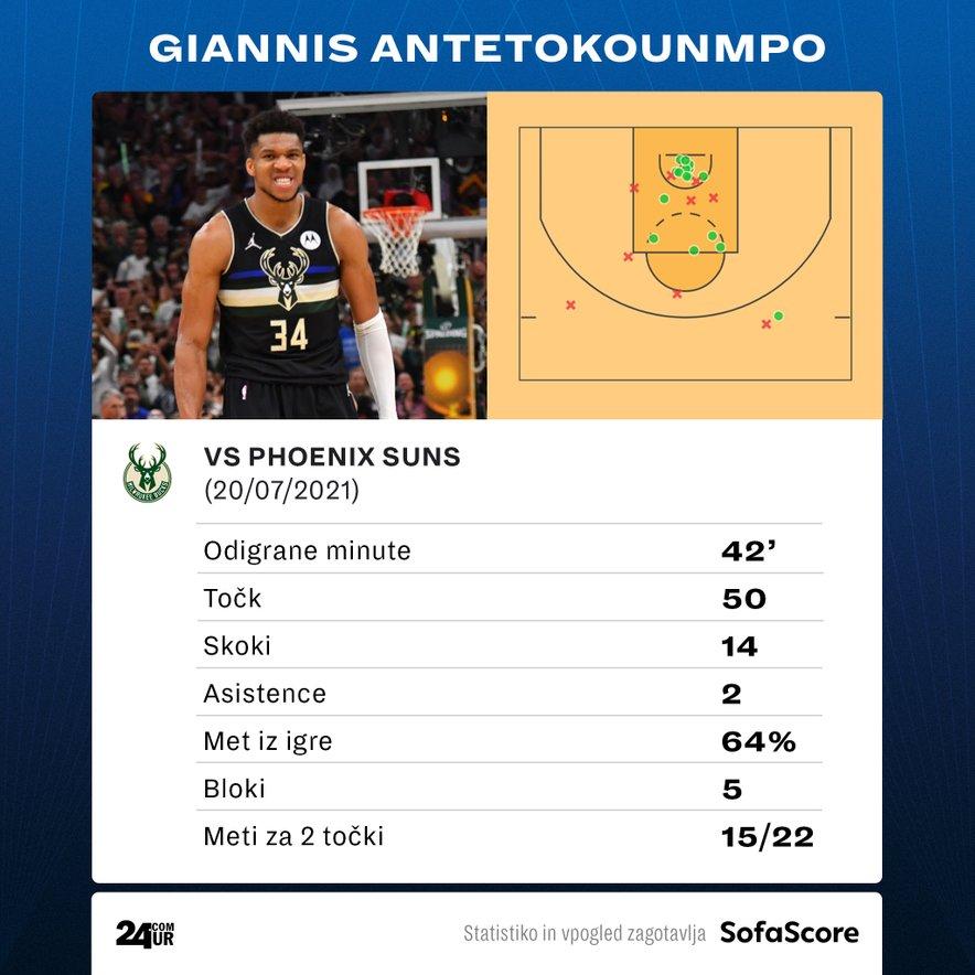 Statistika Antetokounmpo na 6. tekmi finala