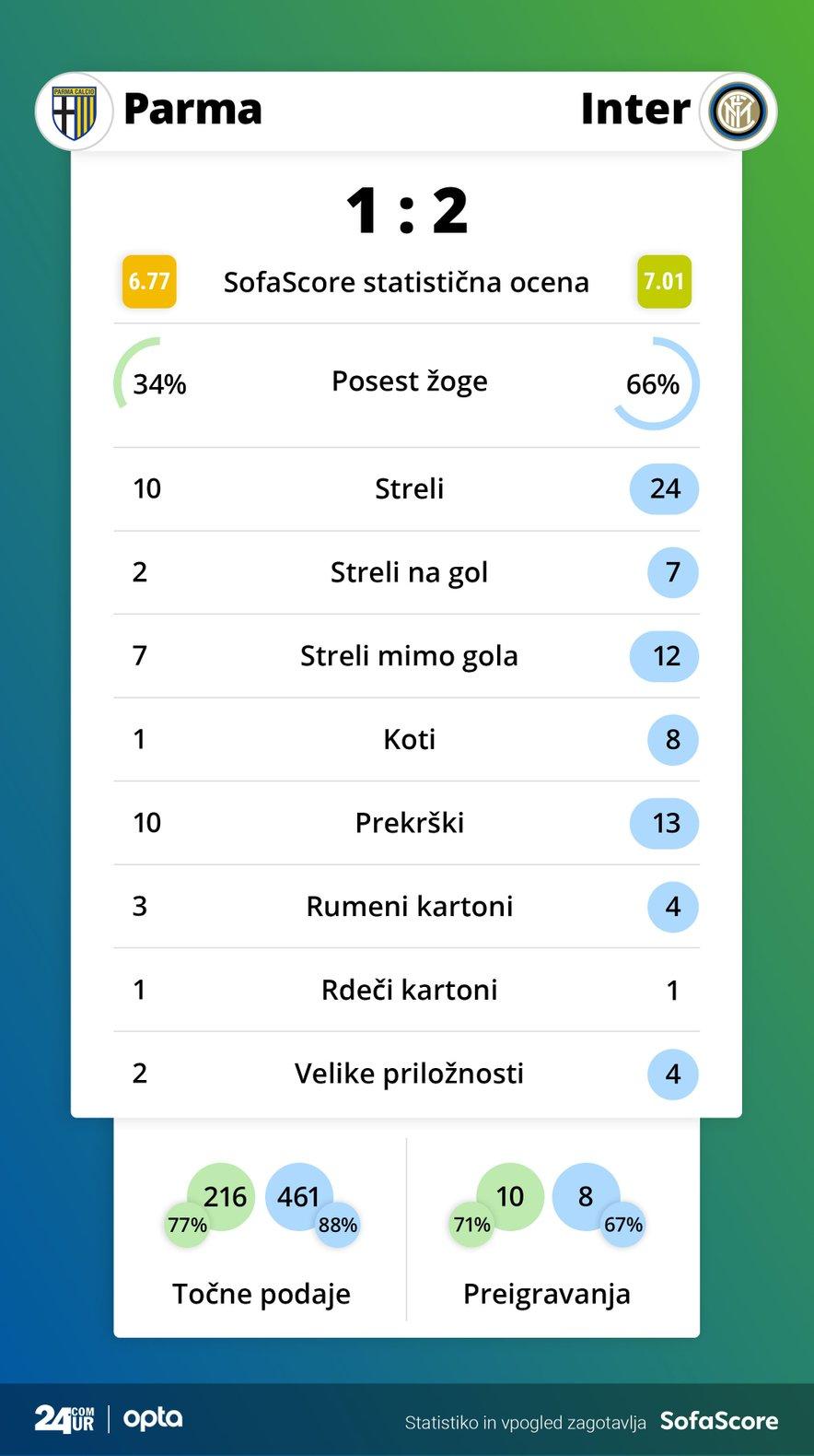 Statistika tekme Parma - Inter