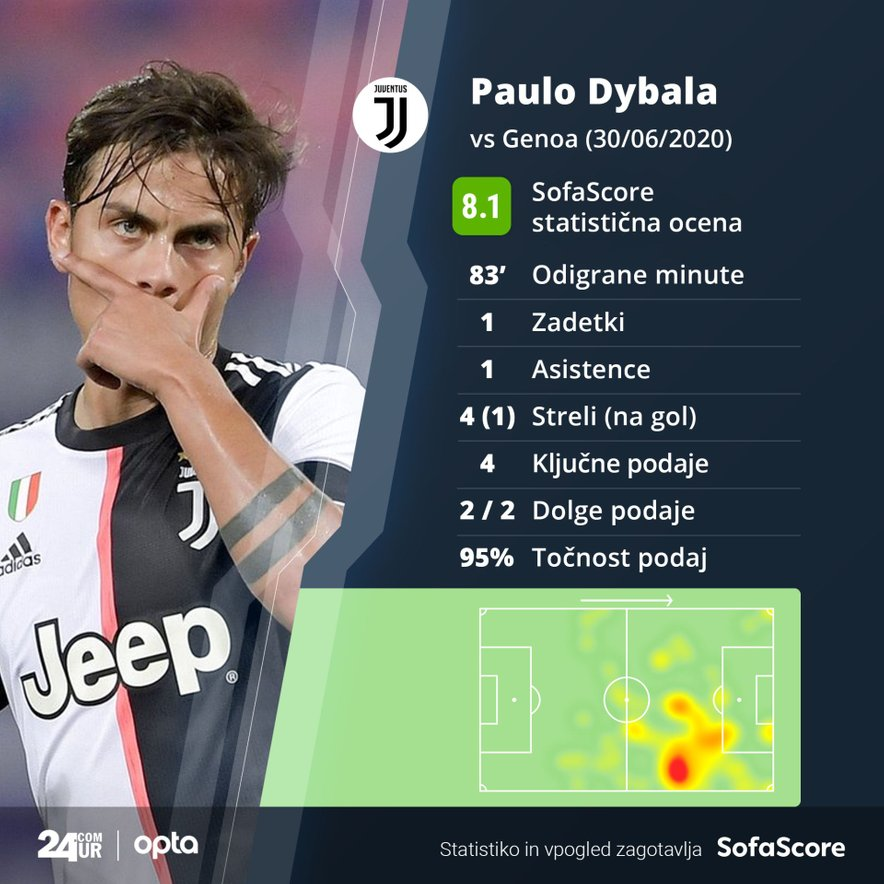 Statistika tekme Genoa - Juventus: Paulo Dybala