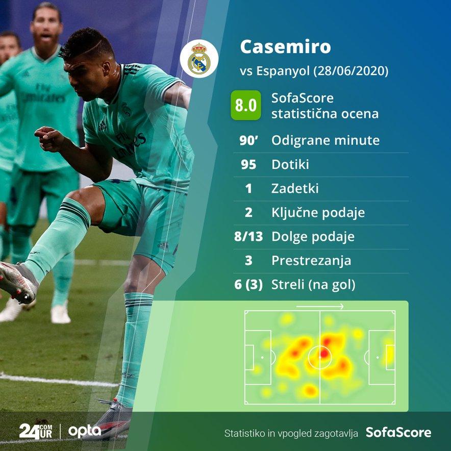 Casemirova statistika proti Espanyolu.
