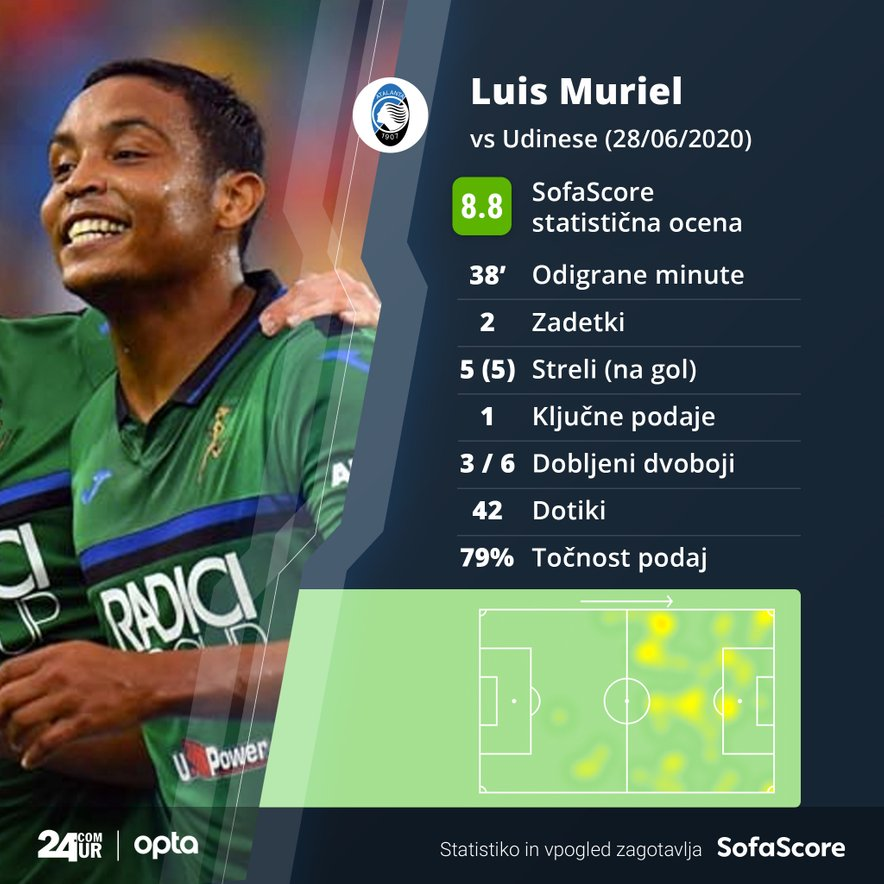 Statistika Luisa Muriela proti Udineseju