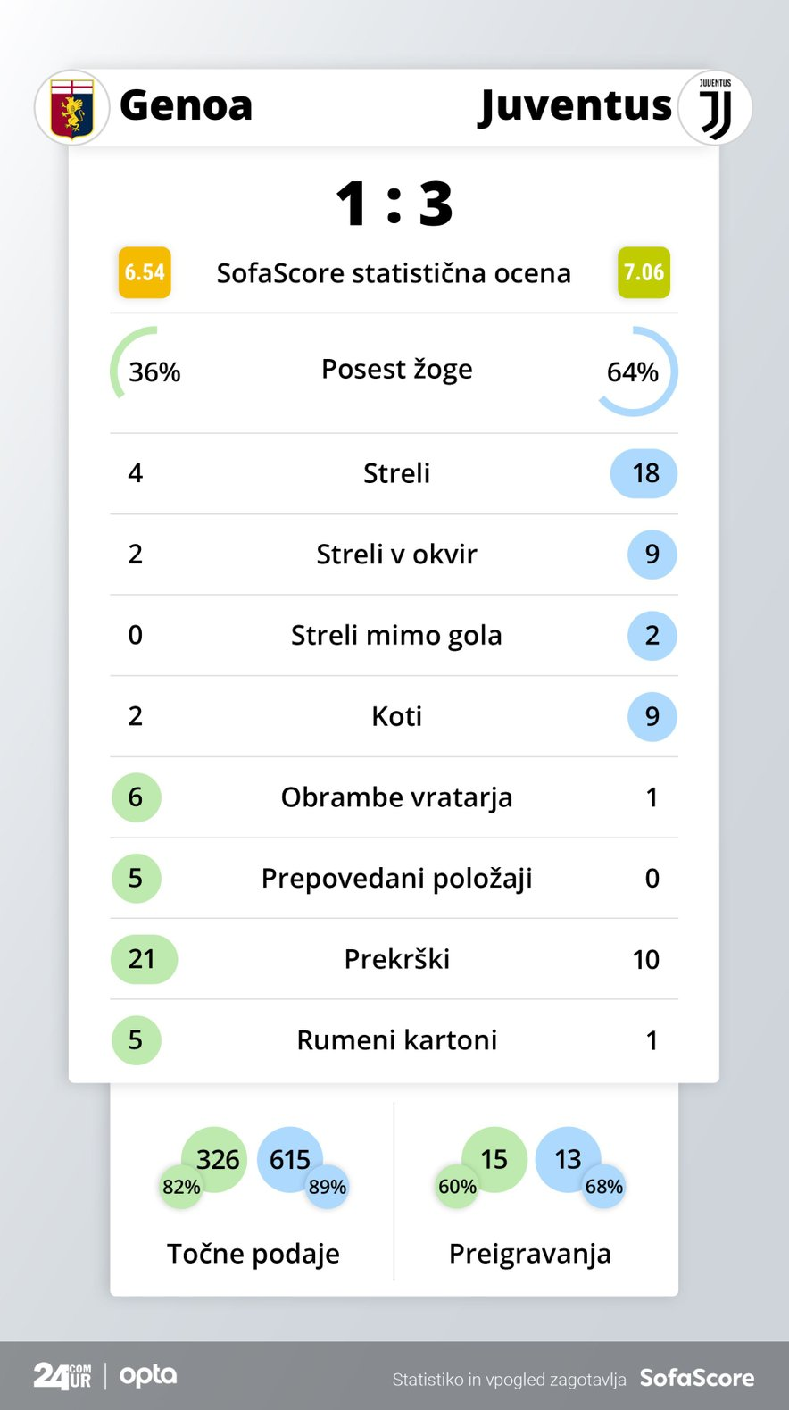 Statistika tekme Genoa - Juventus