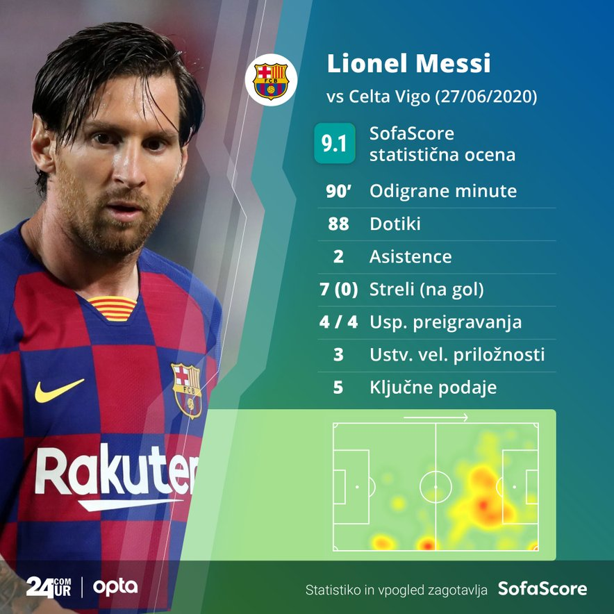 Statistika Lionela Messija proti Celti