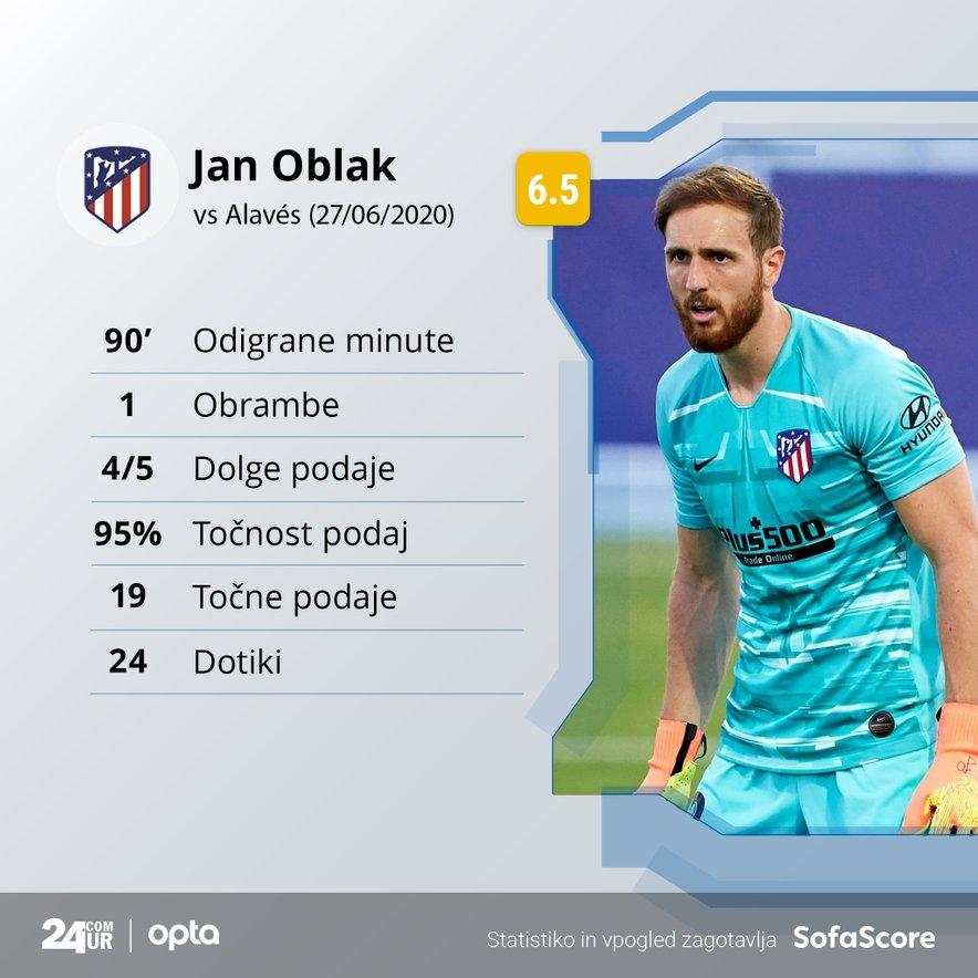 Statistika Jana Oblaka na tekmi Atletico Madrid - Alaves
