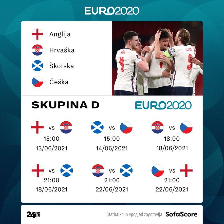 Angleži bodo v skupini D najprej igrali s Hrvaško, nato pa jih čakata še Škotska in Češka.