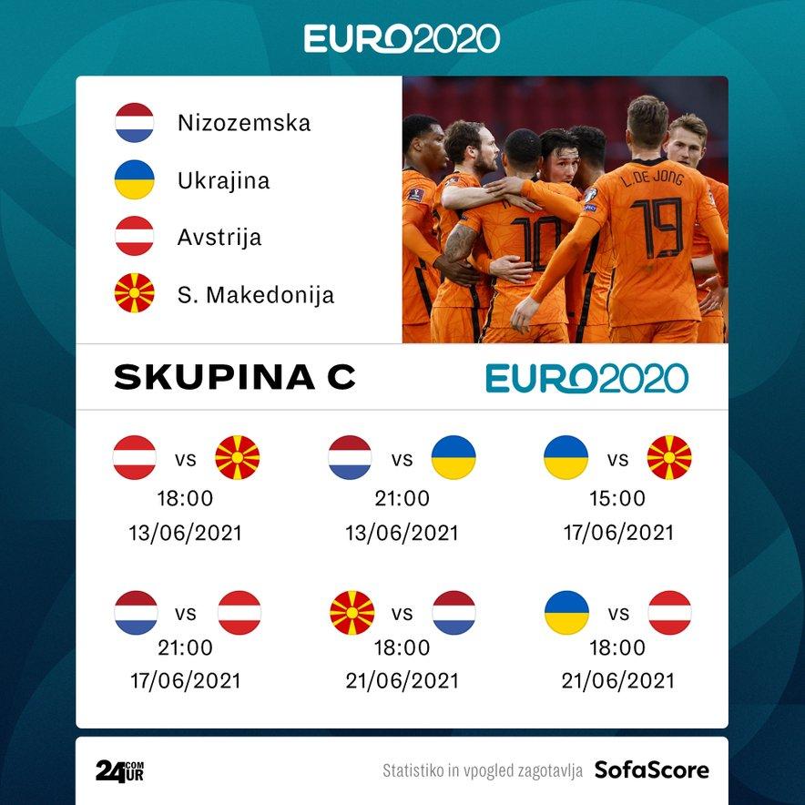 Makedonce na prvi tekmi skupine C čakajo Avstrijci, nato se bodo pomerili z Ukrajinci, za konec pa še z velikimi favoriti iz Nizozemske.