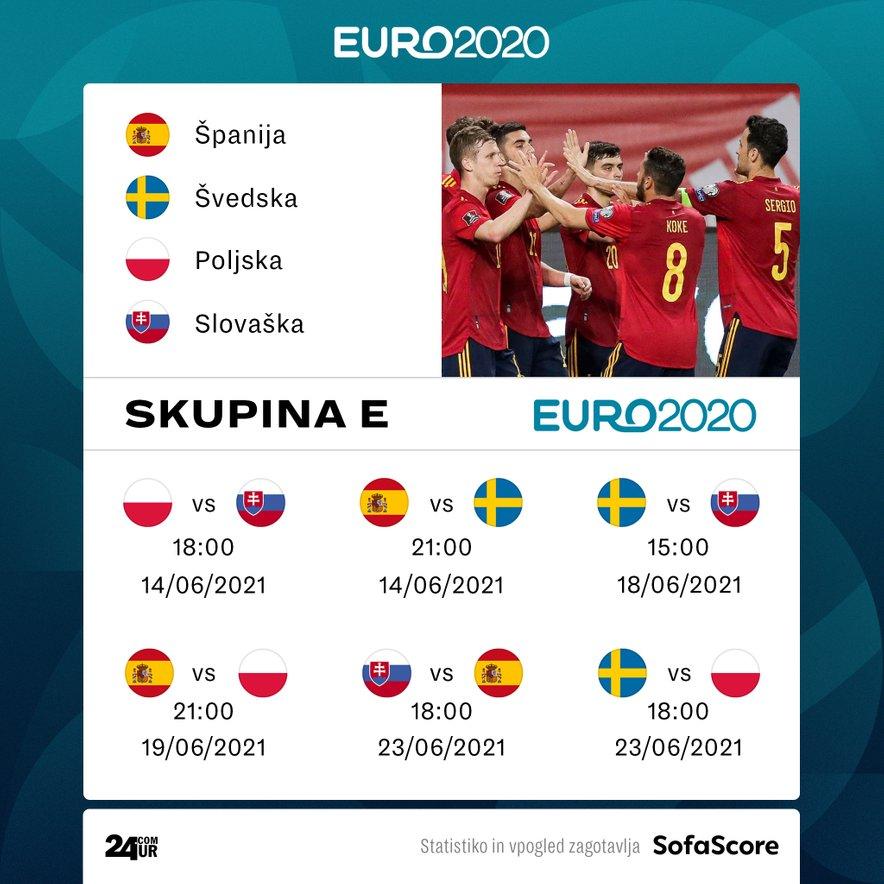 Španci na Euru 2020 nastopajo v skupini E.
