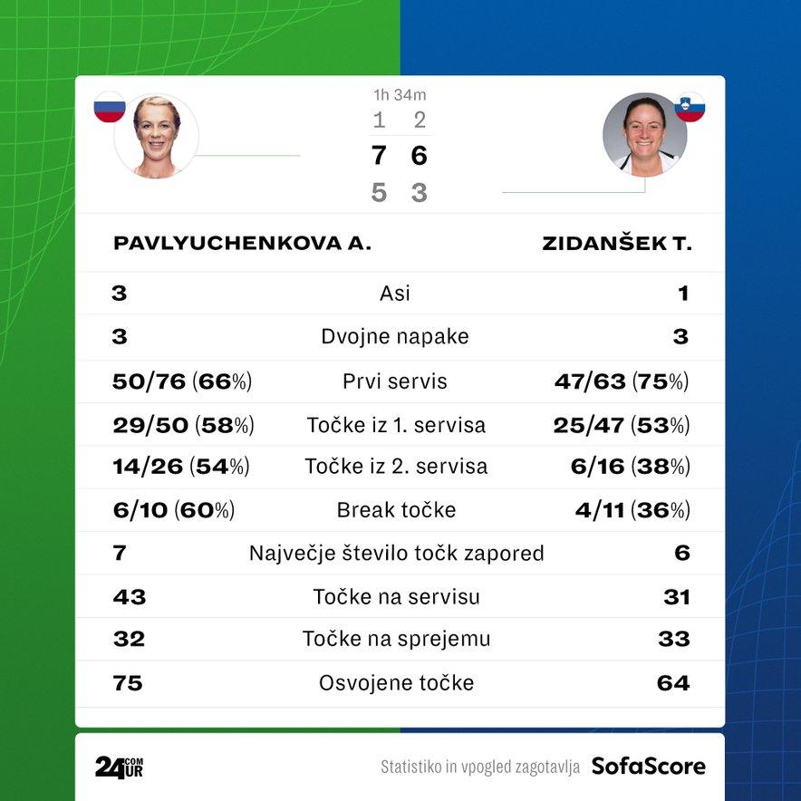 Statistika polfinalnega obračuna Zidanšek – Pavljučenkova