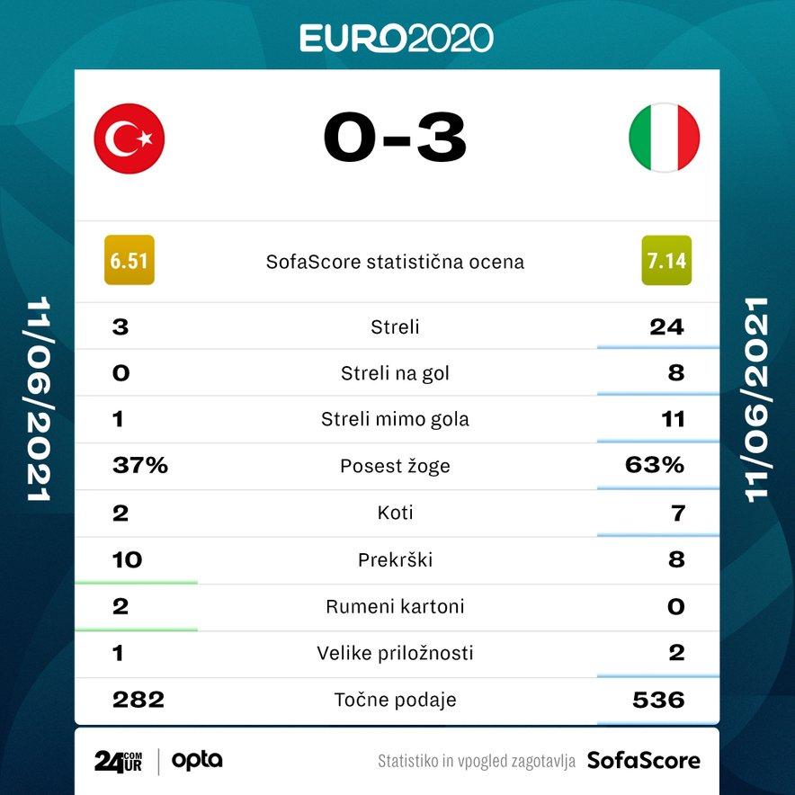 Turčija - Italija