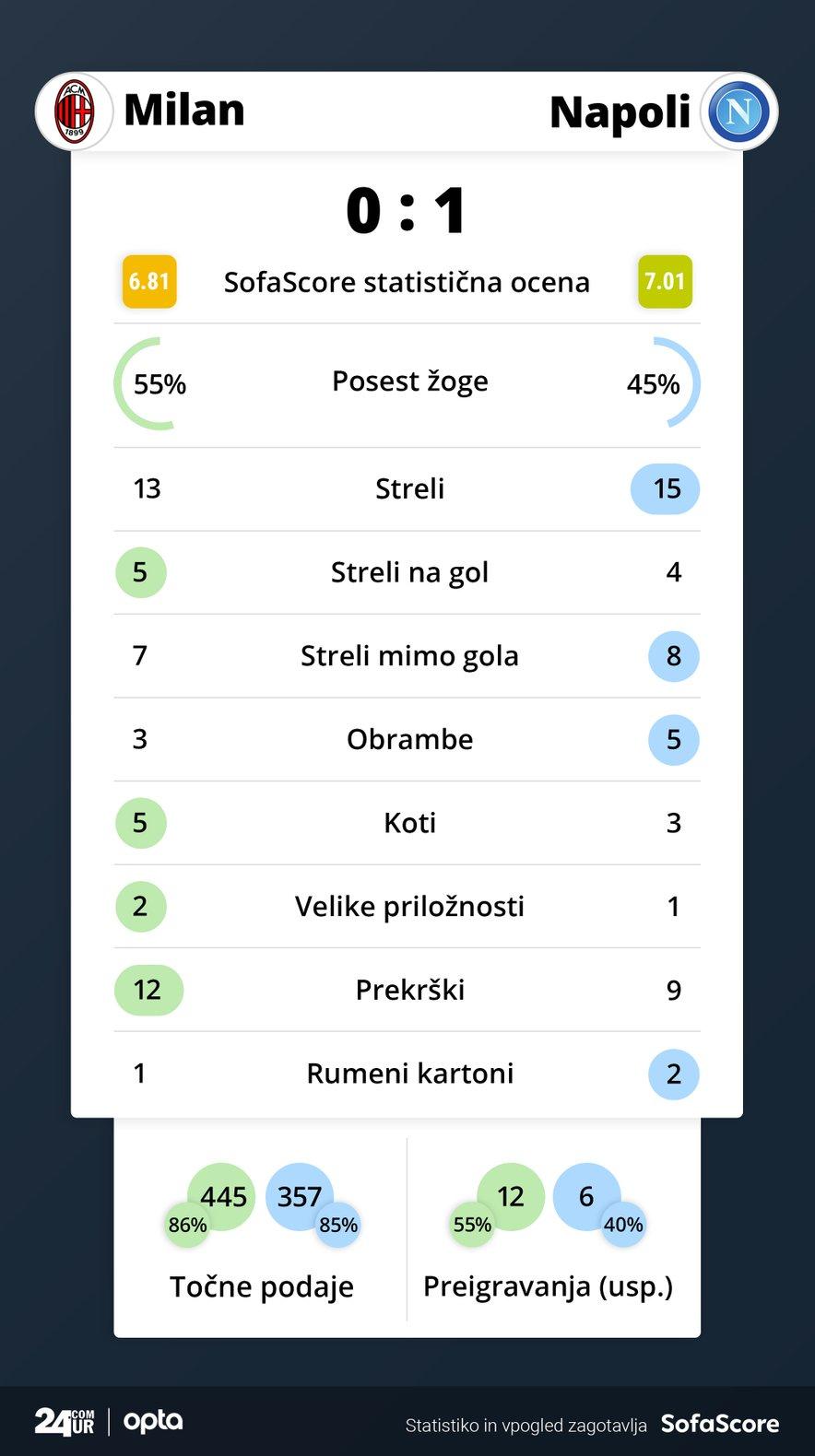 Statistika tekme Milan – Napoli