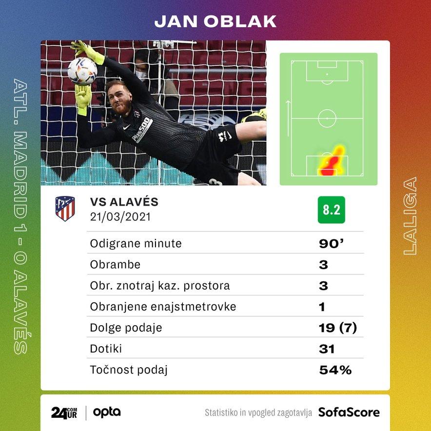 Statistika Jana Oblaka na tekmi Atletico – Alaves.