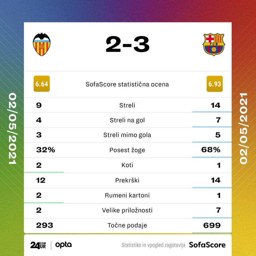 Statistika tekme Valencia - Barcelona