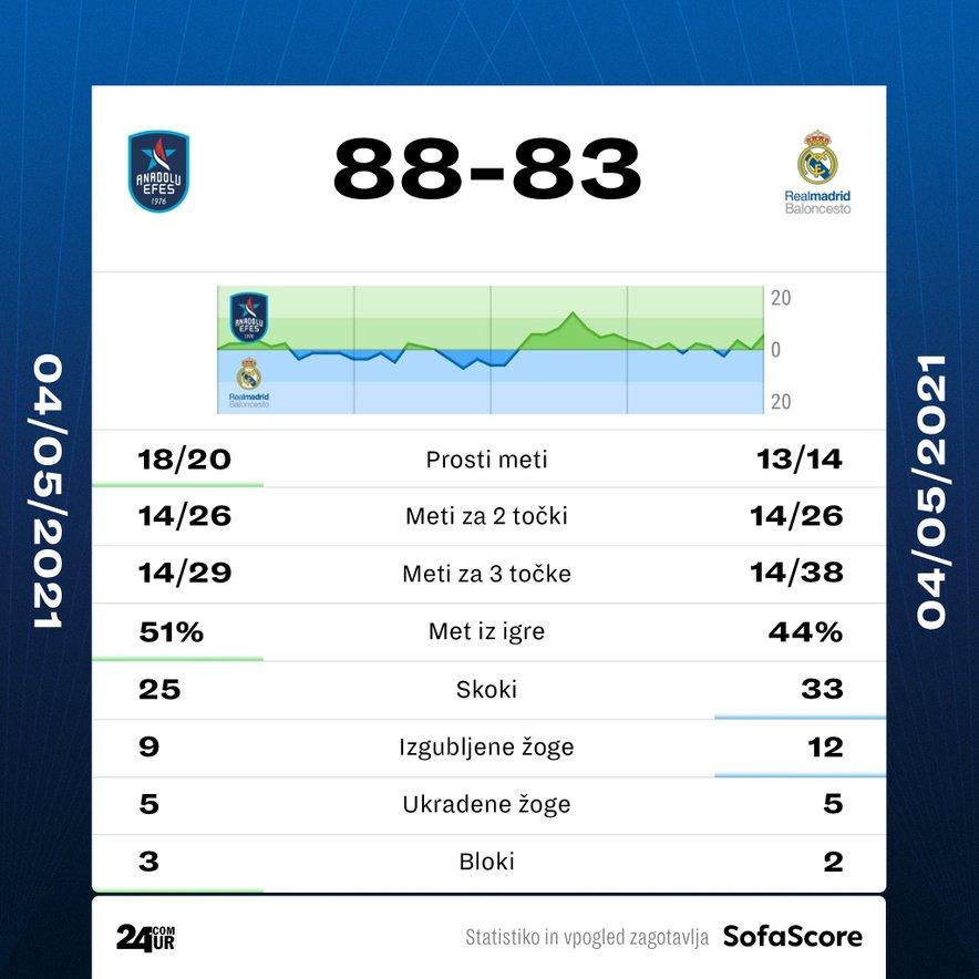 Statistika tekme pete tekme četrtfinala Anadolu Efes - Real Madrid.
