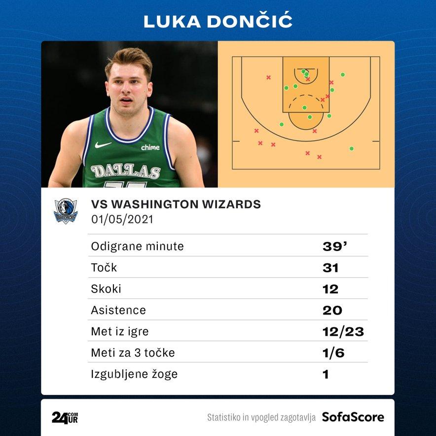 Luka Dončić vs Washington