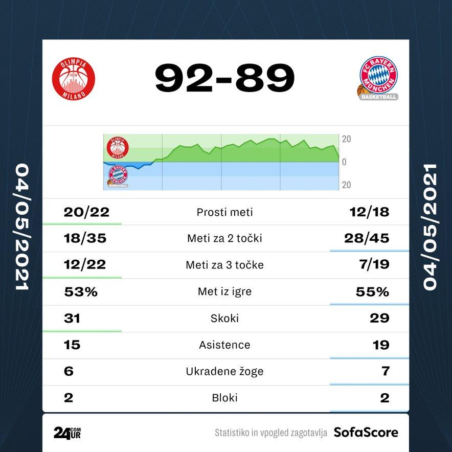 Statistika tekme Armani Milano - Bayern.