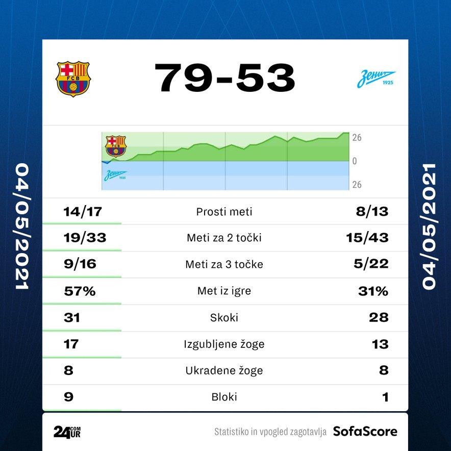 Statistika tekme Barcelona - Zenit.