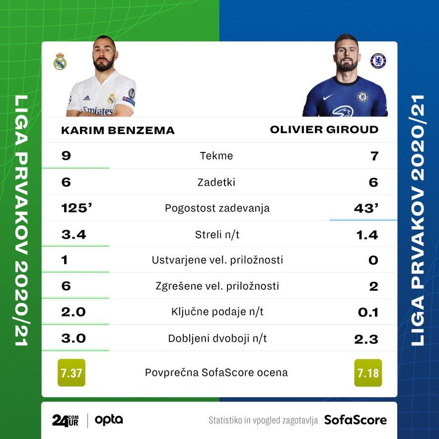 Statistika najboljših strelcev obeh ekip v dosedanjem poteku Lige prvakov