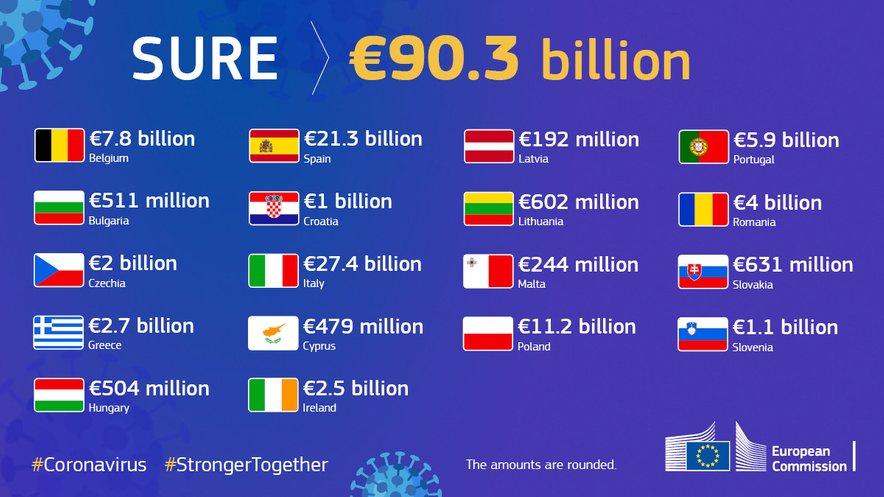 Države članice, ki so že vključene v shemo.
