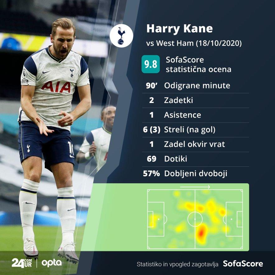 Harry Kane - statistika na tekmi Tottenham - West Ham