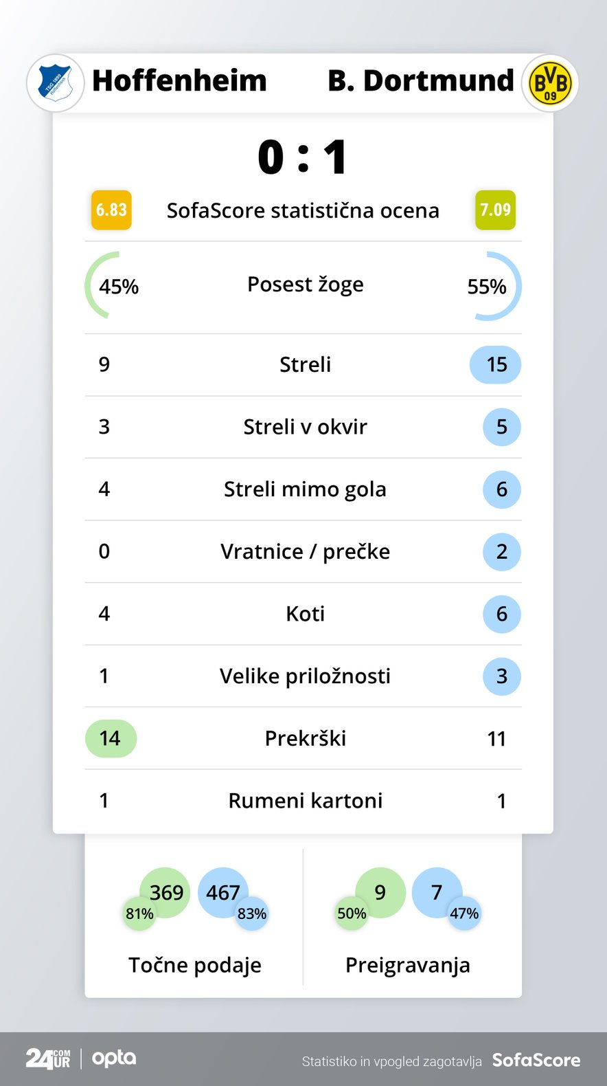 Statistika tekme Hoffenheim - B. Dortmund