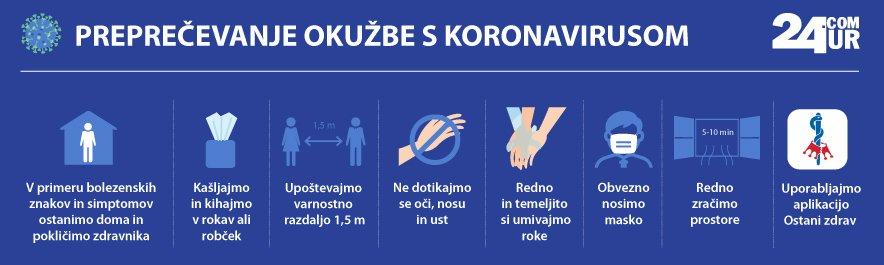 Koronavirus pasica november