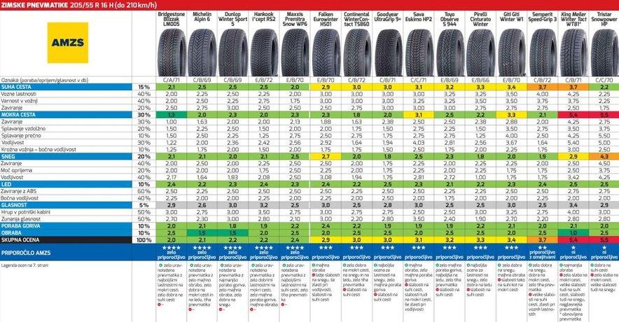 Test pnevmatik dimenzije 205/55 R 16 H
