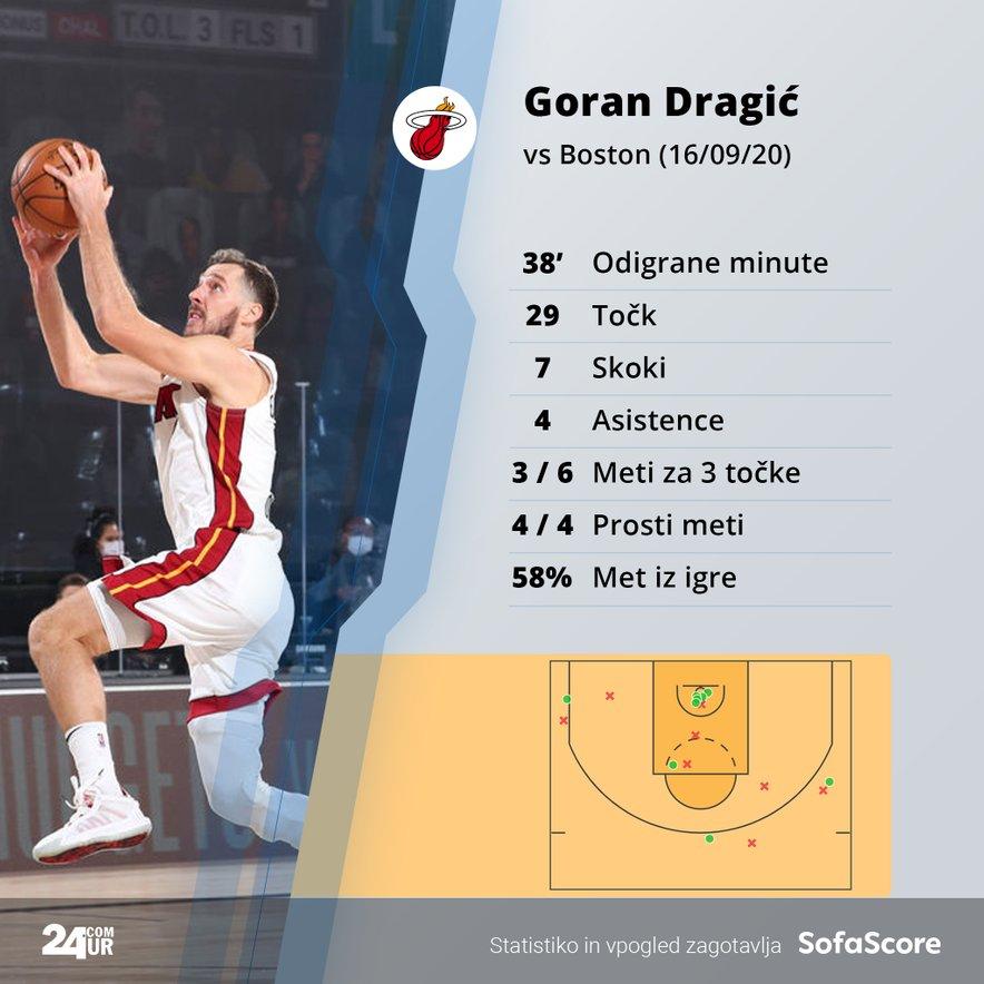 Statistika Gorana Dragića na prvi tekmi konferenčnega finala lige NBA.