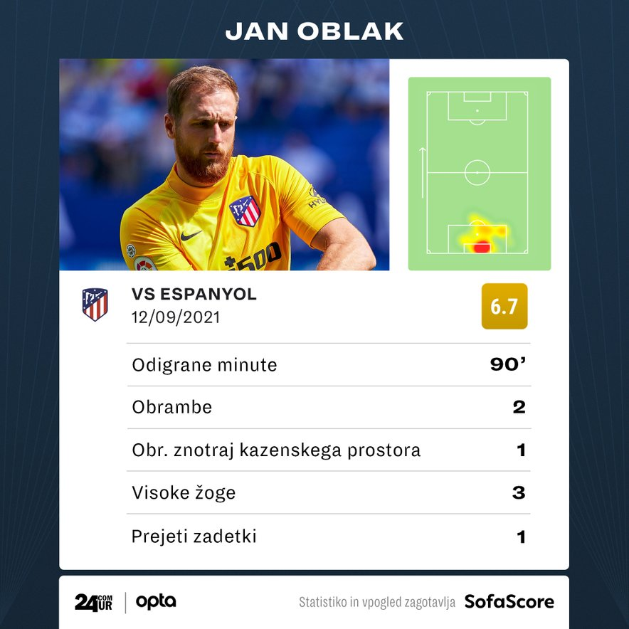 Jan Oblak vs Espanyol