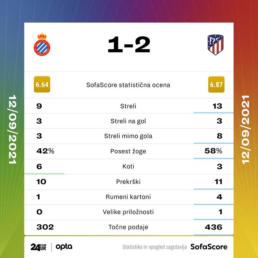 Statistika tekme Espanyol – Atletico Madrid