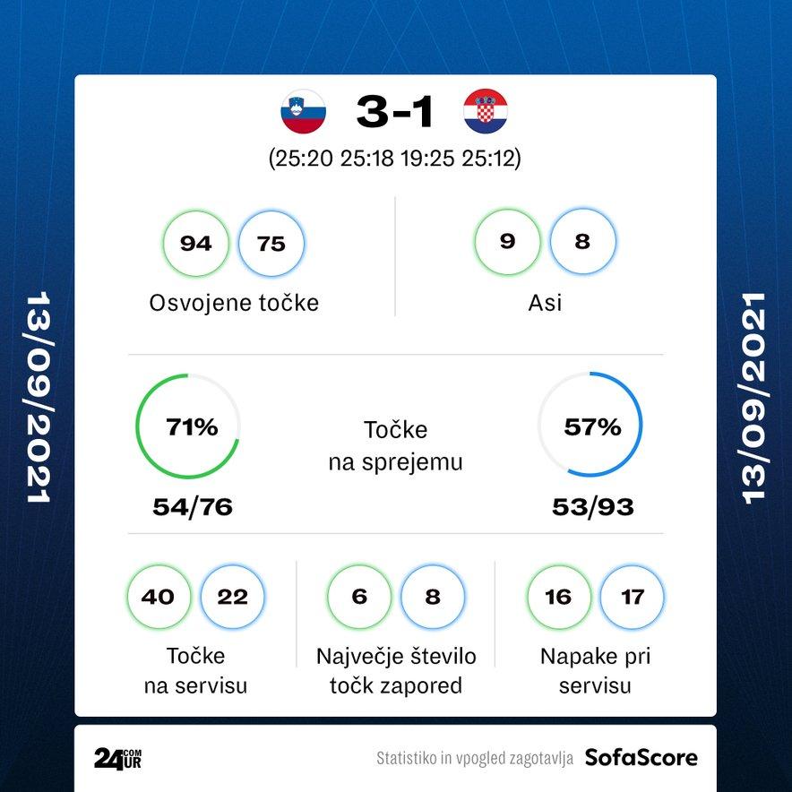 Statistika tekme Slovenija – Hrvaška
